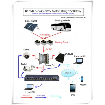 Project 1 - 4G NVR Security CCTV System Using 12V Battery